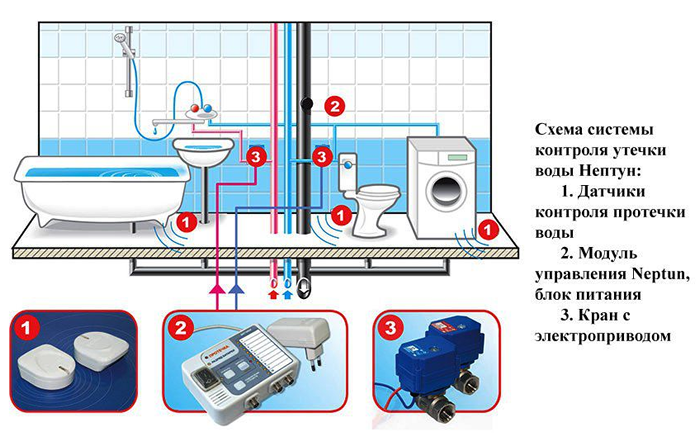 Системы защиты от протечек воды своими руками